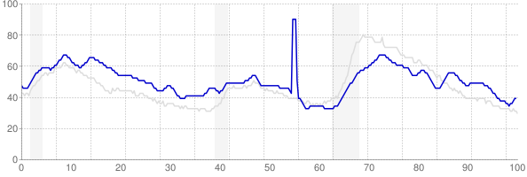 Louisiana monthly unemployment rate chart from 1990 to August 2018